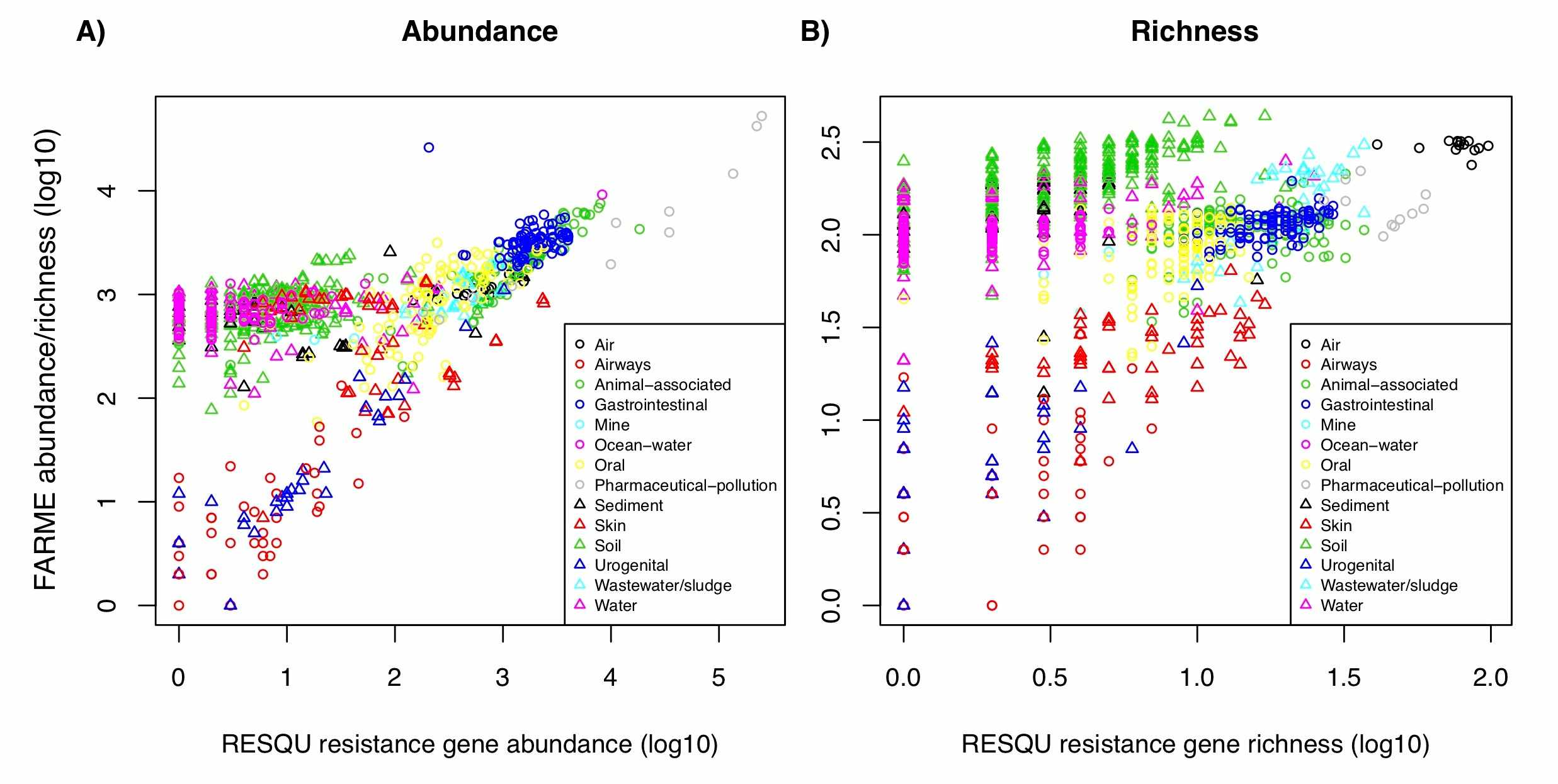 The abundance and diversity of known antibiotic resistance genes can predict the abundance and diversity of unknown resistance genes