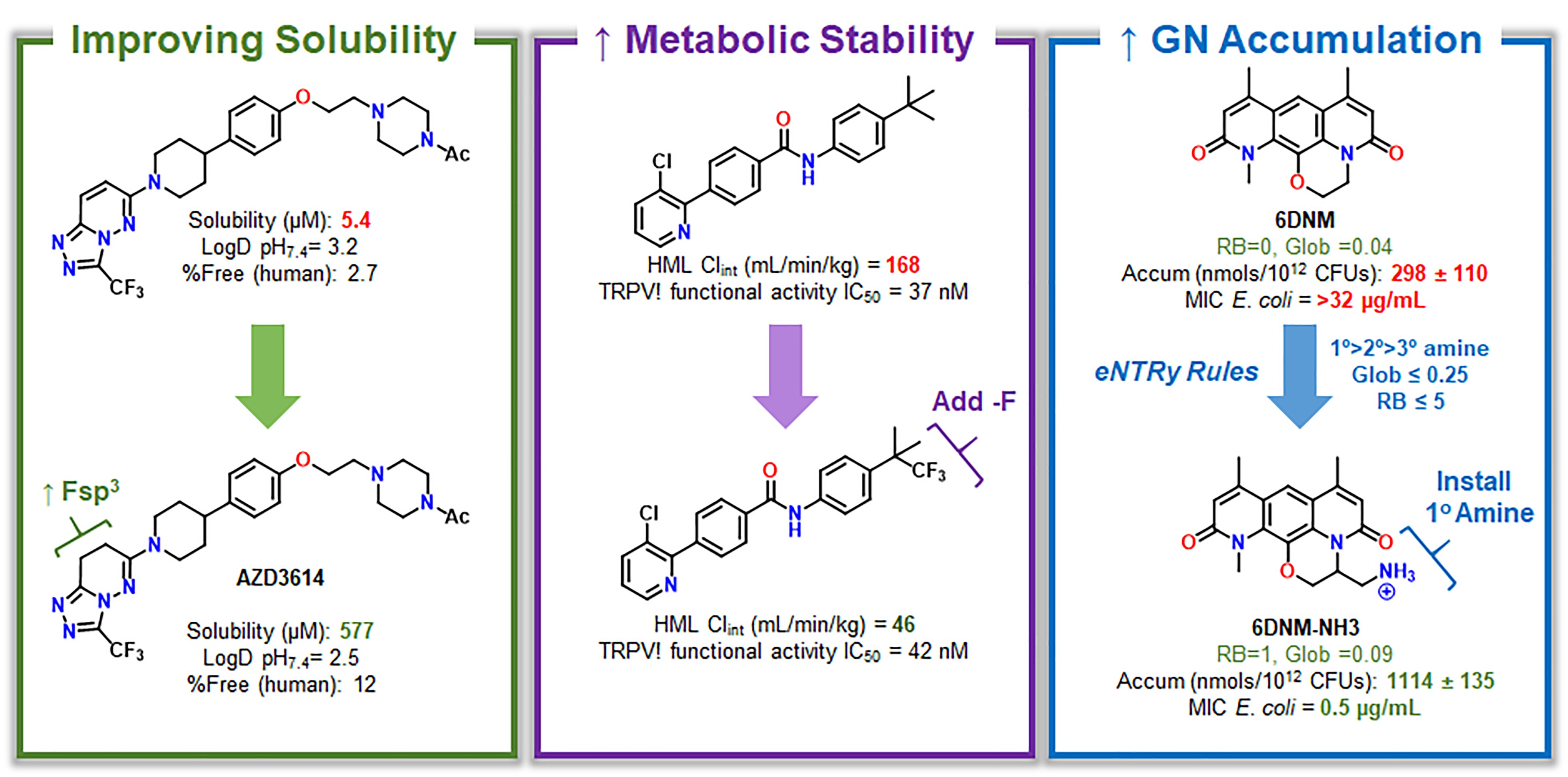 Fig. 1: Physicochemical Modulation Strategies in Drug Discovery